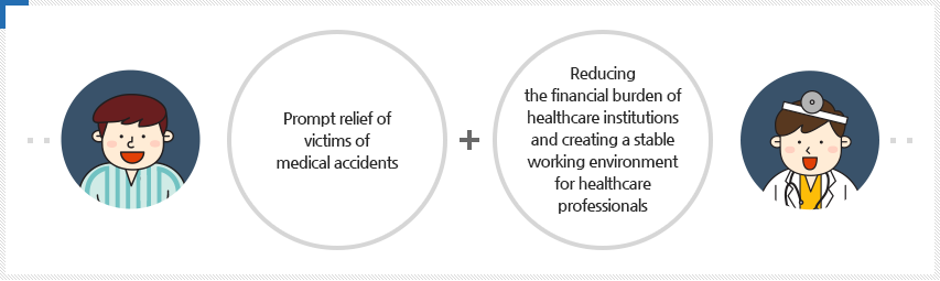 Prompt relief of victims of medical accidents Reducing the financial burden of healthcare institutions and creating a stable working environment for healthcare professionals